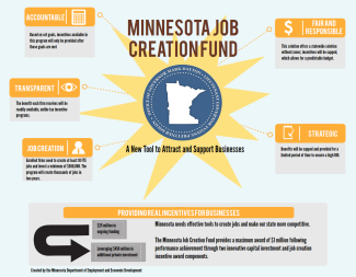 Job Creation Fund Visual